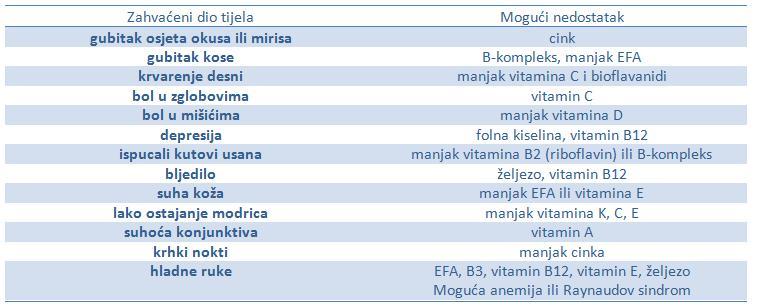 Nutricijski deficit